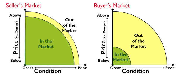 Sellers Market vs Buyers Market
