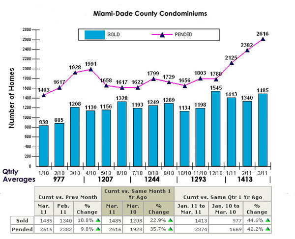 Miami Condos Closed Vs Pended Sales