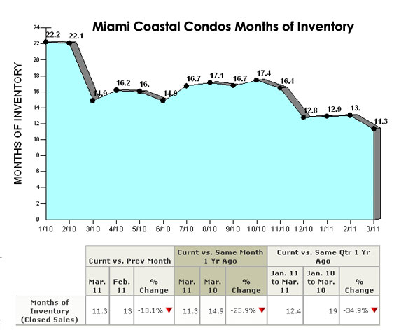 Miami Coastal Condos Months of Inventory