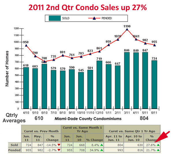 Miami Condos Closed Vs Pended Sales 2nd Qtr 2011