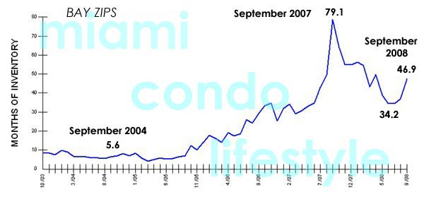 Miami Beach Condos Market Sales Trends