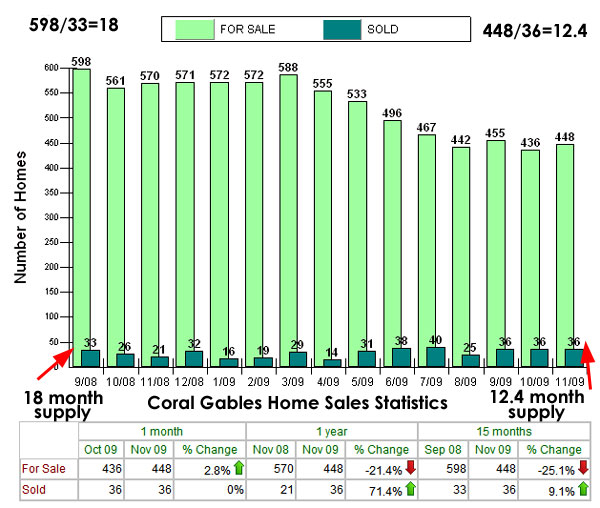 Coral Gables Single Family Home Sales