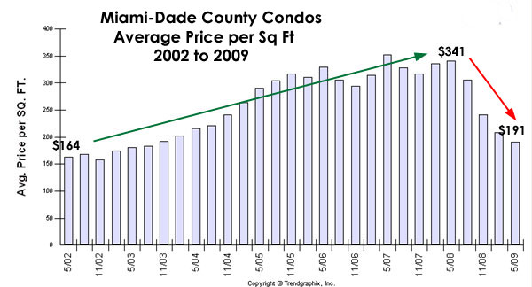 Miami Dade Condos Priced like 2002