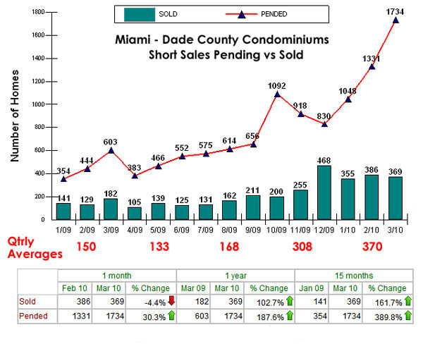 Miami Dade Condo Short Sale Closed vs Pendin