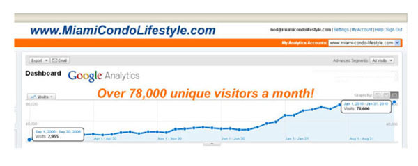 MiamiCondoLifestyle.com visitors